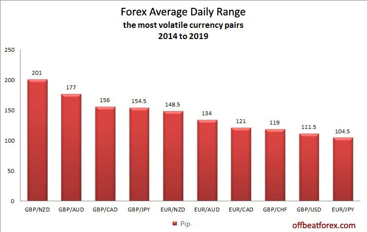 forex average daily range for the top 10 most volatile currency pairs