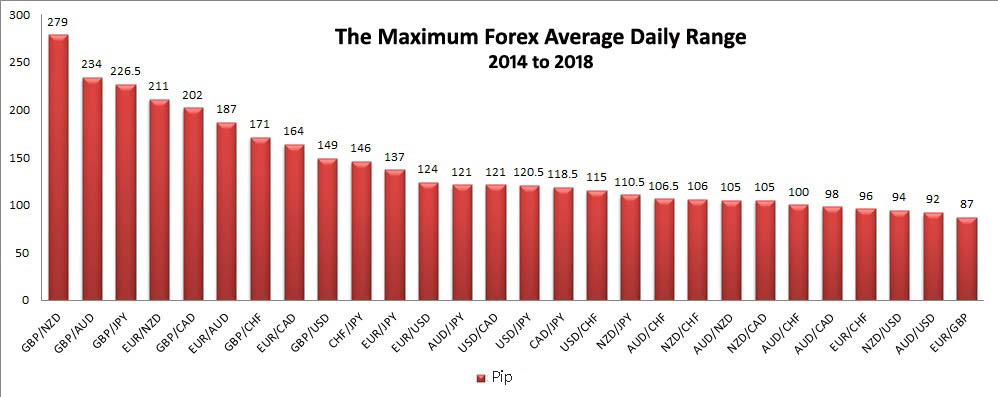 the maximum ADR of forex pairs from 2014 to 2019