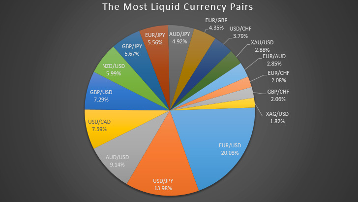 Who moves the forex market the least