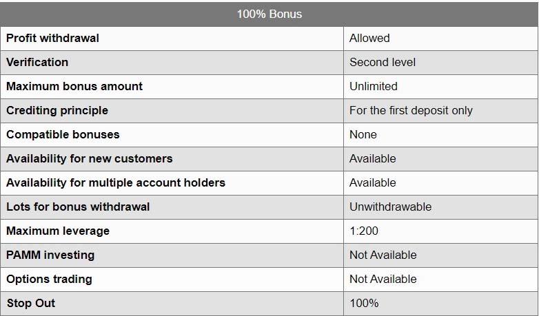 instaforex 100% bonus
