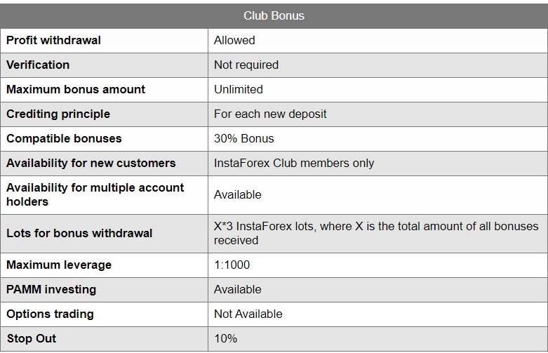 instaforex club bonus
