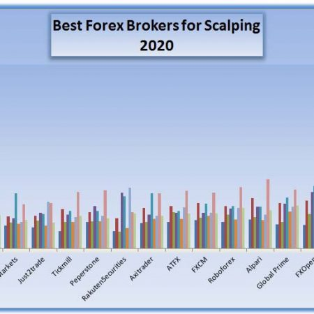 Best forex broker for scalping 2020