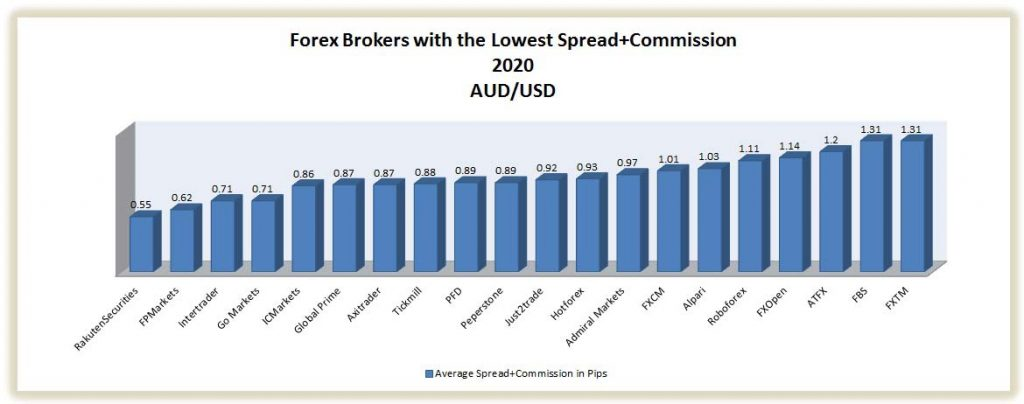 best brokers with the lowest spread on aud/usd