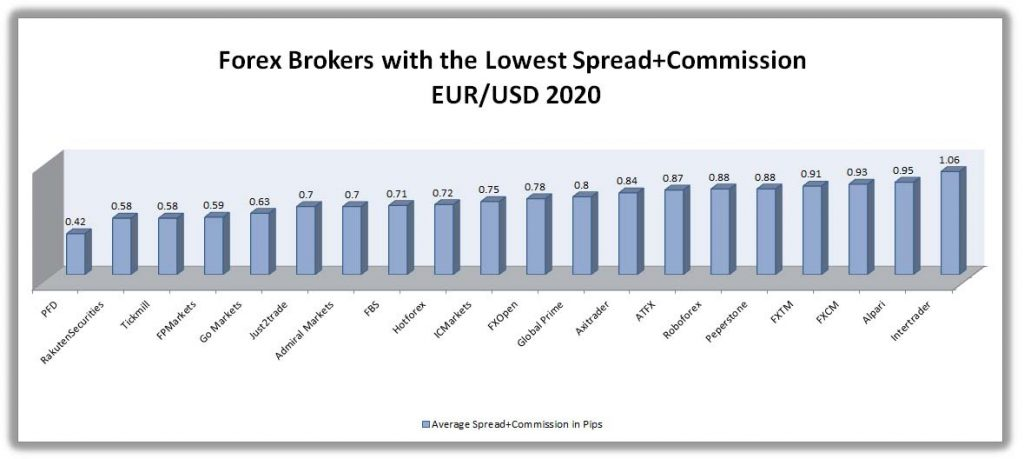 best forex brokers with the lowest spread on eur/usd