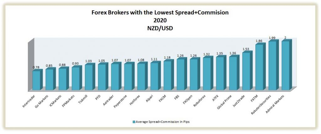 best brokers with the lowest spread on nzd/usd