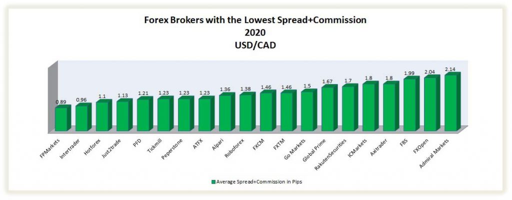 best brokers with the lowest spread on usd/cad