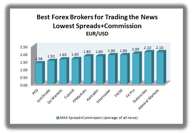 brokers with the lowest spread on the news