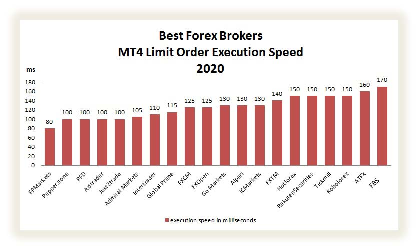 forex brokers limit order execution speed comparison