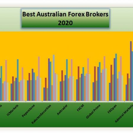 Top 10 Australian ECN Forex Brokers