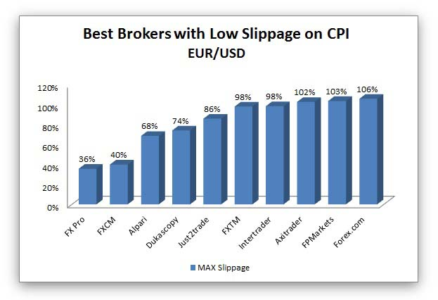 forex brokers with low slippage on cpi news