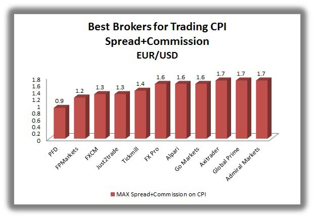 forex brokers with the least spread and commission on cpi news