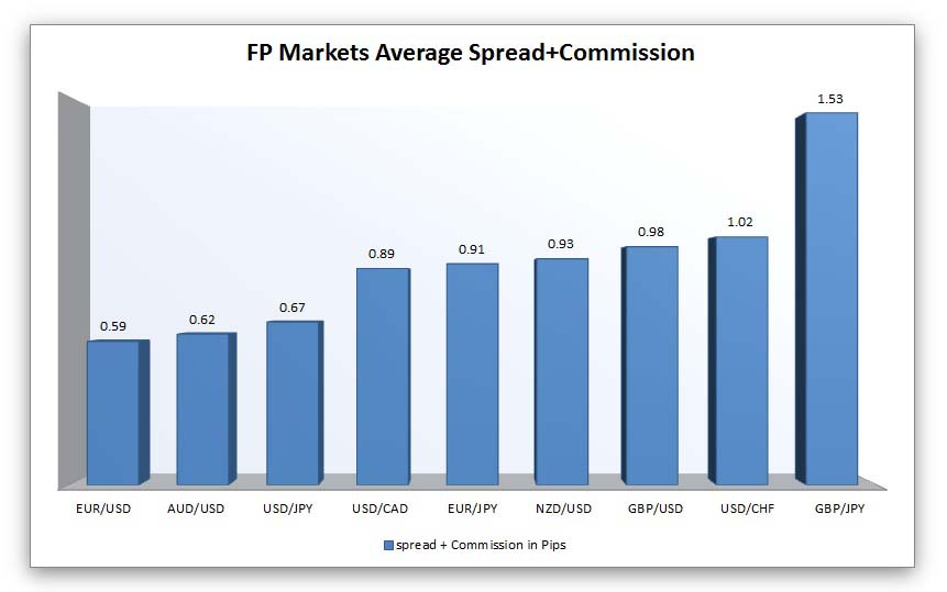 fp markets average+commission