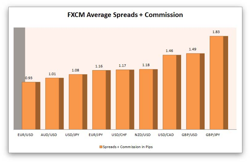 fxcm average spreads and commission