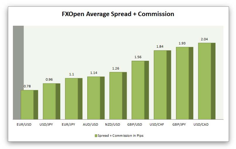 fxopen average spreads and commission