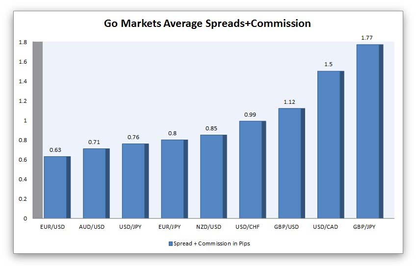 go markets average spreads and commission