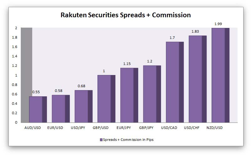 Rakuten Securities Australia average spreads and commission