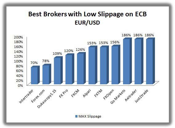 brokers with the lowest slippage on ECB news