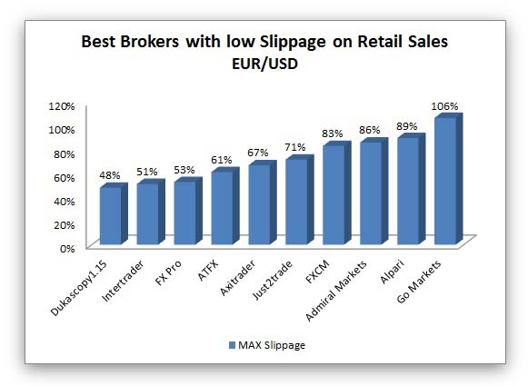 forex brokers with the lowest slippage on retail sales
