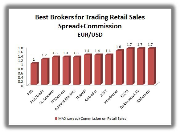 brokers with the lowest spread on retail sale news