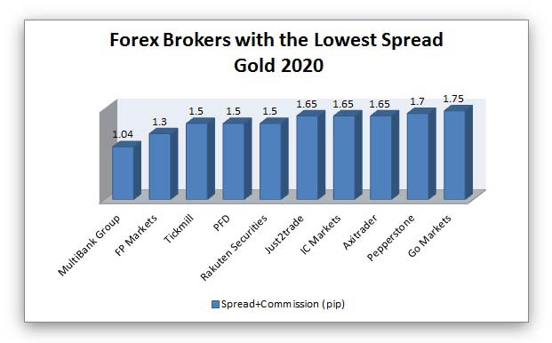 best forex brokers with the lowest spread on gold