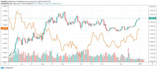 Correlation between XAUUSD (gold) and EURUSD