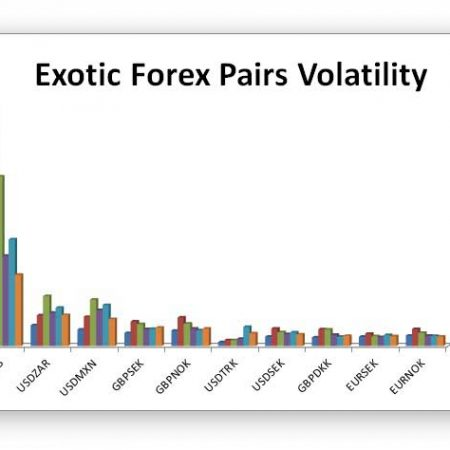 Exotic Pairs Average Daily Range