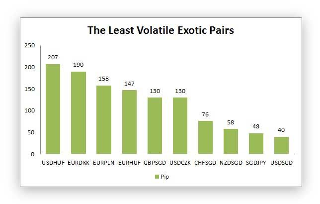 the least volatile exotic pairs