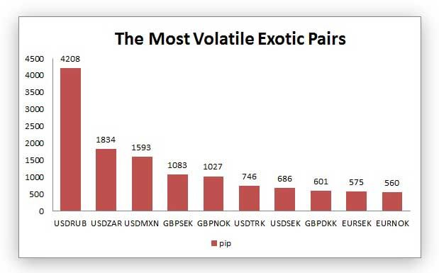 the most volatile exotic pairs