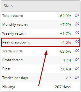 Forex account with very low drawndown real account