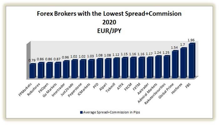 best brokers with the lowest spread on eur/jpy