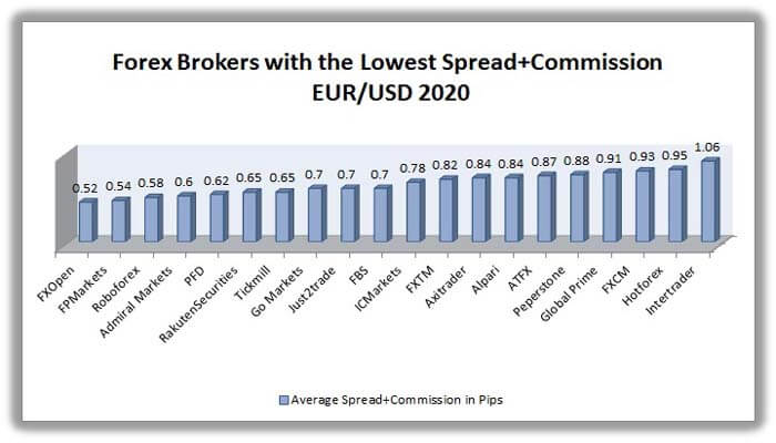 best forex brokers with the lowest spreads on eur/usd