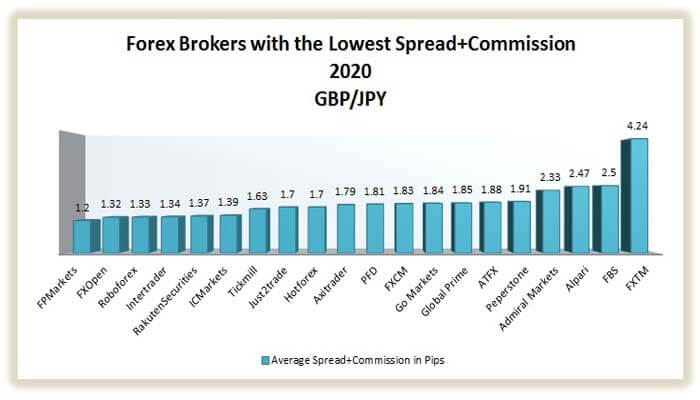 best brokers with the lowest spread on gbp/jpy