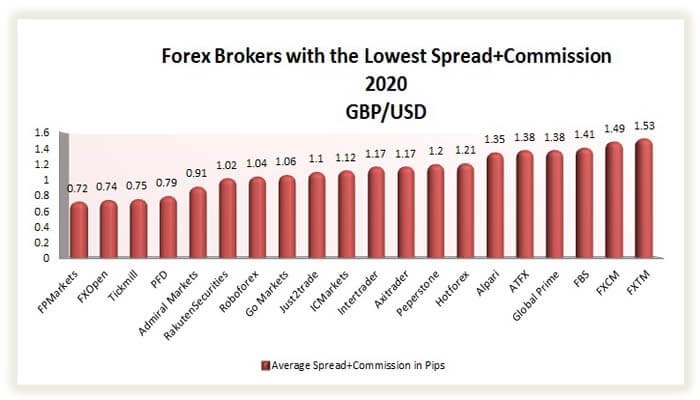 best forex brokers with the lowest spreads on gbp/usd