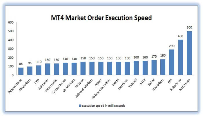 forex brokers market order execution speed comparison