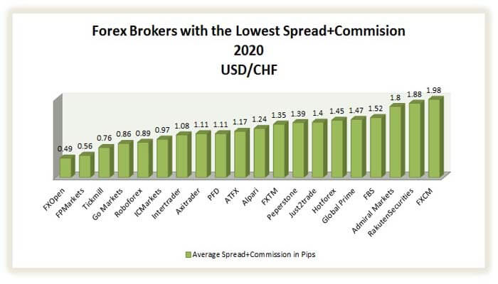 best brokers with the lowest spread on usd/chf