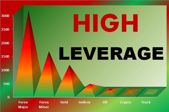 The Highest Leverage Reputable Forex Brokers in 2020